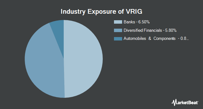 Industry Exposure of Invesco Variable Rate Investment Grade ETF (NASDAQ:VRIG)