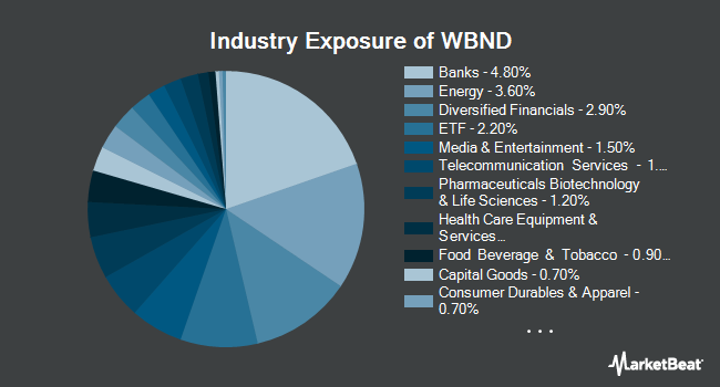 Industry Exposure of Western Asset Total Return ETF (NASDAQ:WBND)