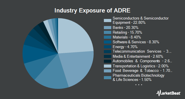 Industry Exposure of Invesco BLDRS Emerging Markets 50 ADR Index Fund (NYSEARCA:ADRE)