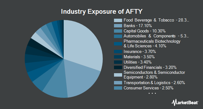 Industry Exposure of Pacer CSOP FTSE China A50 ETF (NYSEARCA:AFTY)