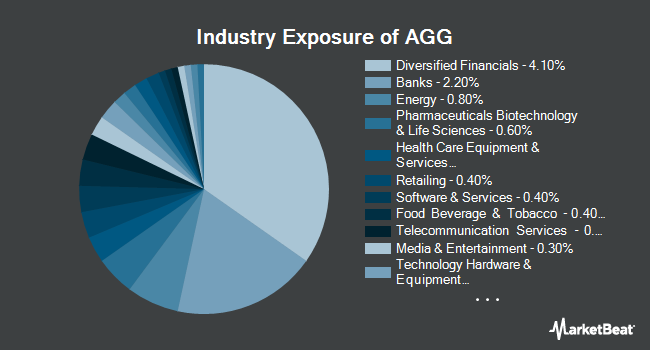 Industry Exposure of iShares Core U.S. Aggregate Bond ETF (NYSEARCA:AGG)