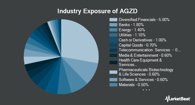 Industry Exposure of WisdomTree Interest Rate Hedged U.S. Aggregate Bond Fund (NYSEARCA:AGZD)
