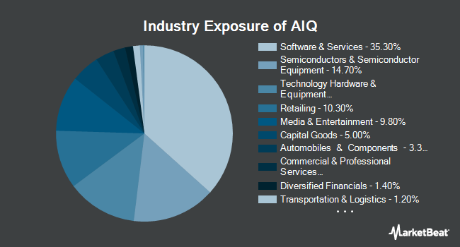 Industry Exposure of Global X Future Analytics Tech ETF (NYSEARCA:AIQ)