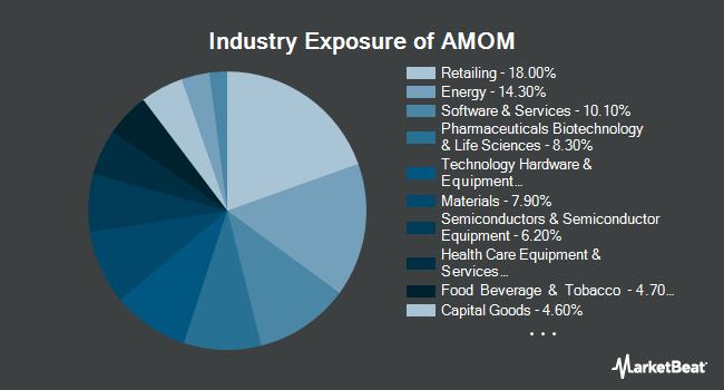 Industry Exposure of QRAFT AI-Enhanced U.S. Large Cap Momentum ETF (NYSEARCA:AMOM)