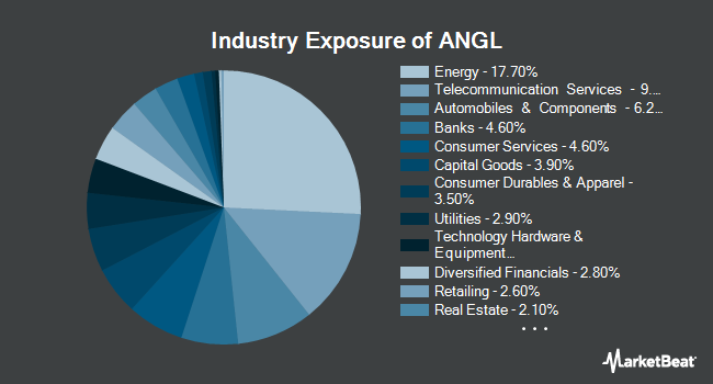 Industry Exposure of VanEck Vectors Fallen Angel High Yield Bond ETF (NYSEARCA:ANGL)
