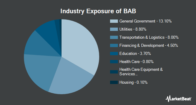 Industry Exposure of Invesco Taxable Municipal Bond ETF (NYSEARCA:BAB)