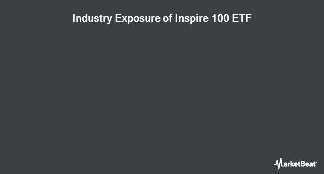 Industry Exposure of Inspire 100 ETF (NYSEARCA:BIBL)