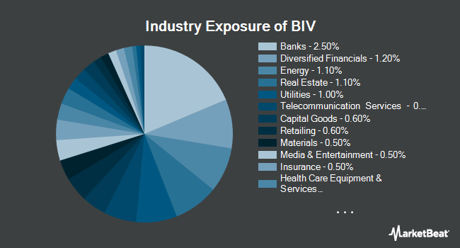 Industry Exposure of Vanguard Intermediate-Term Bond ETF (NYSEARCA:BIV)