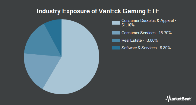 Industry Exposure of VanEck Vectors Gaming ETF (NYSEARCA:BJK)