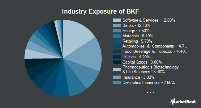 Industry Exposure of iShares MSCI BRIC ETF (NYSEARCA:BKF)