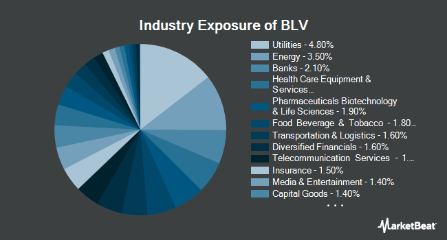 Industry Exposure of Vanguard Long-Term Bond ETF (NYSEARCA:BLV)