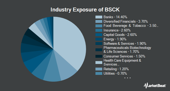 Industry Exposure of Invesco BulletShares 2020 Corporate Bond ETF (NYSEARCA:BSCK)