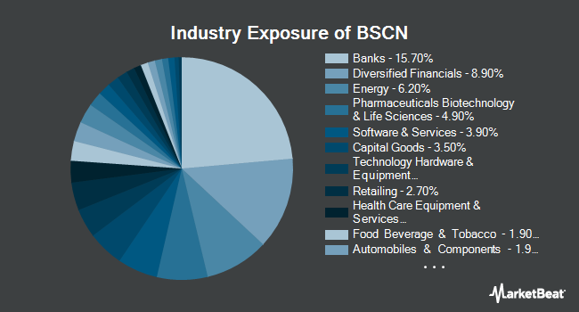 Industry Exposure of Invesco BulletShares 2023 Corporate Bond ETF (NYSEARCA:BSCN)