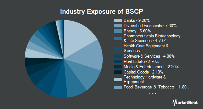 Industry Exposure of Invesco BulletShares 2025 Corporate Bond ETF (NYSEARCA:BSCP)