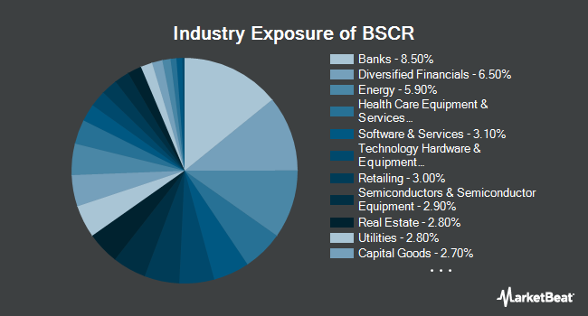 Industry Exposure of Invesco BulletShares 2027 Corporate Bond ETF (NYSEARCA:BSCR)