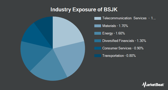 Industry Exposure of Invesco BulletShares 2020 High Yield Corporate Bond ETF (NYSEARCA:BSJK)