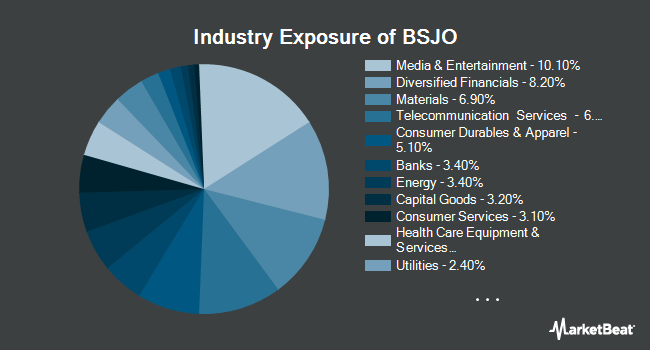 Industry Exposure of Invesco BulletShares 2024 High Yield Corporate Bond ETF (NYSEARCA:BSJO)