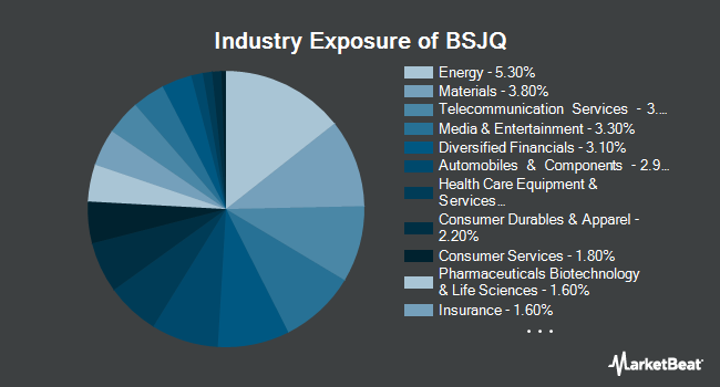 Industry Exposure of Invesco BulletShares 2026 High Yield Corporate Bond ETF (NYSEARCA:BSJQ)