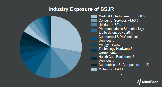 Industry Exposure of Invesco BulletShares 2027 High Yield Corporate Bond ETF (NYSEARCA:BSJR)
