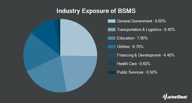 Industry Exposure of Invesco BulletShares 2028 Municipal Bond ETF (NYSEARCA:BSMS)