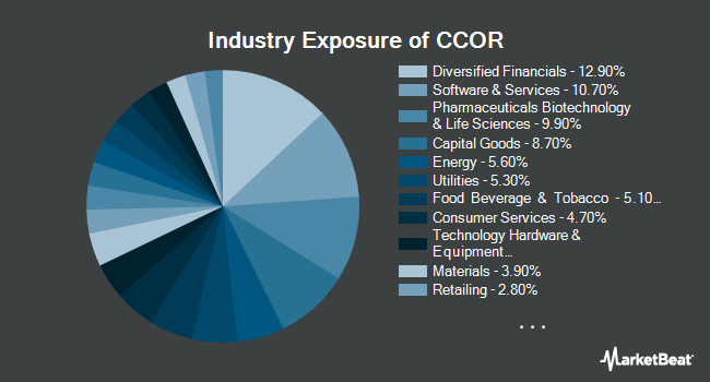 Industry Exposure of Cambria Core Equity ETF (NYSEARCA:CCOR)