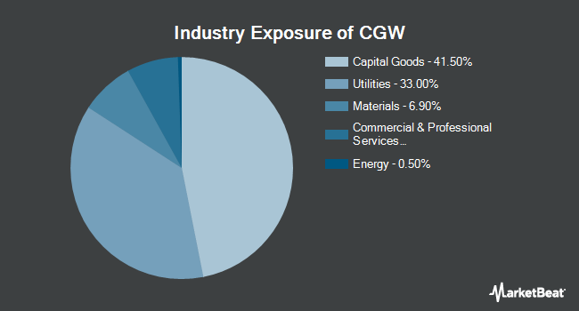 Industry Exposure of Invesco S&P Global Water Index ETF (NYSEARCA:CGW)