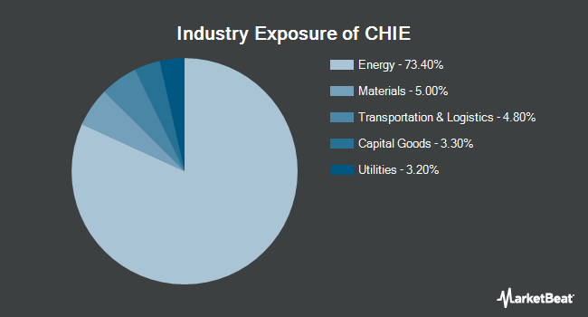 Industry Exposure of Global X China Energy ETF (NYSEARCA:CHIE)