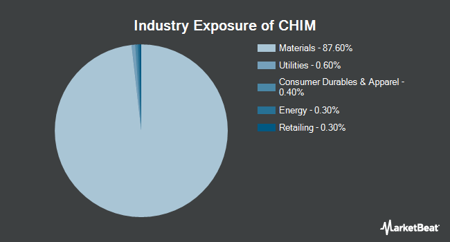 Industry Exposure of Global X China Materials ETF (NYSEARCA:CHIM)