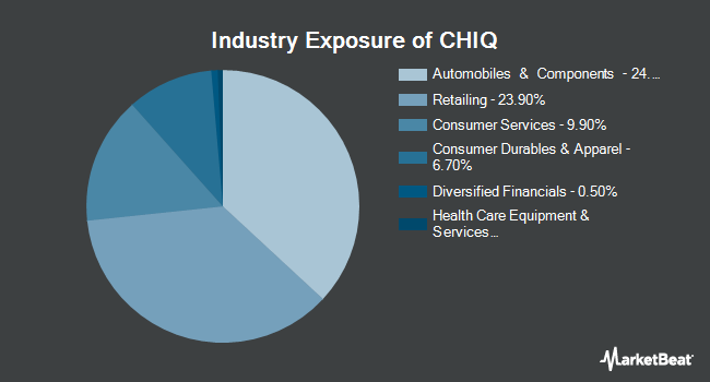 Industry Exposure of Global X China Consumer ETF (NYSEARCA:CHIQ)