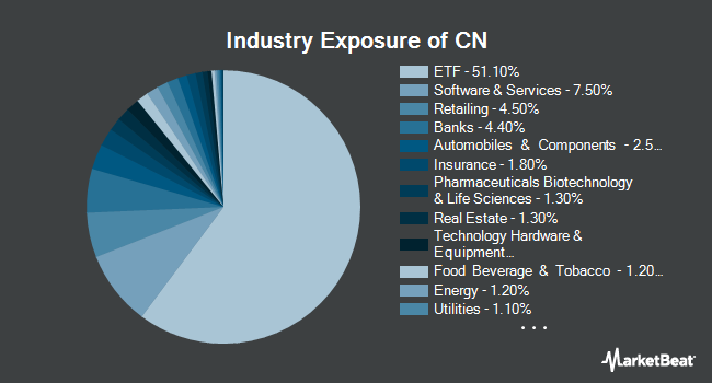 Industry Exposure of Xtrackers MSCI All China Equity ETF (NYSEARCA:CN)