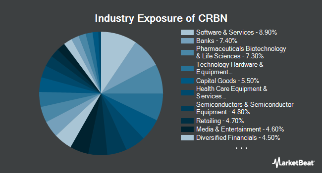 Industry Exposure of iShares MSCI ACWI Low Carbon Target ETF (NYSEARCA:CRBN)