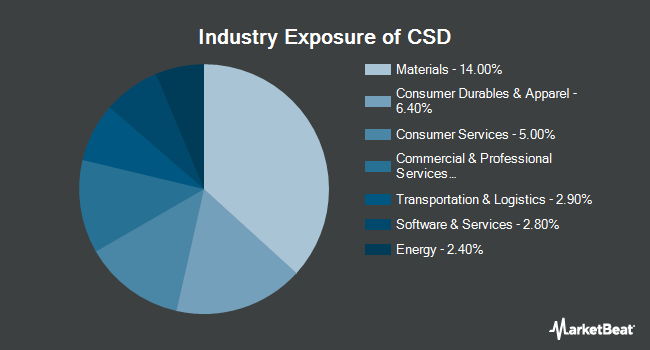 Industry Exposure of Invesco S&P Spin-Off ETF (NYSEARCA:CSD)