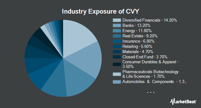 Industry Exposure of Invesco Zacks Multi-Asset Income ETF (NYSEARCA:CVY)