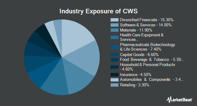Industry Exposure of AdvisorShares Focused Equity ETF (NYSEARCA:CWS)