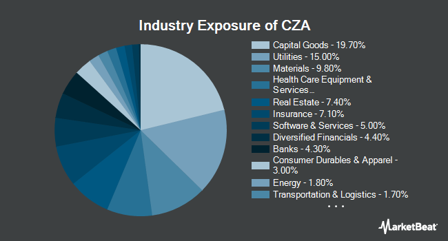 Industry Exposure of Invesco Zacks Mid-Cap ETF (NYSEARCA:CZA)