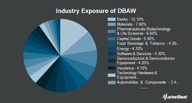 Industry Exposure of X-trackers MSCI All World ex US Hedged Equity Fund (NYSEARCA:DBAW)