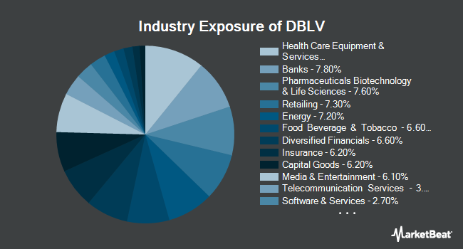 Industry Exposure of AdvisorShares DoubleLine Value Equity ETF (NYSEARCA:DBLV)