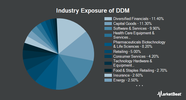 Industry Exposure of ProShares Ultra Dow30 (NYSEARCA:DDM)