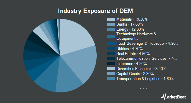 Industry Exposure of WisdomTree Emerging Markets High Dividend Fund (NYSEARCA:DEM)