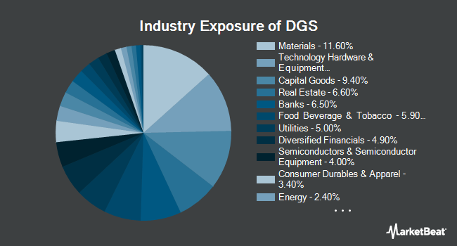 Industry Exposure of WisdomTree Emerging Markets SmallCap Dividend Fund (NYSEARCA:DGS)