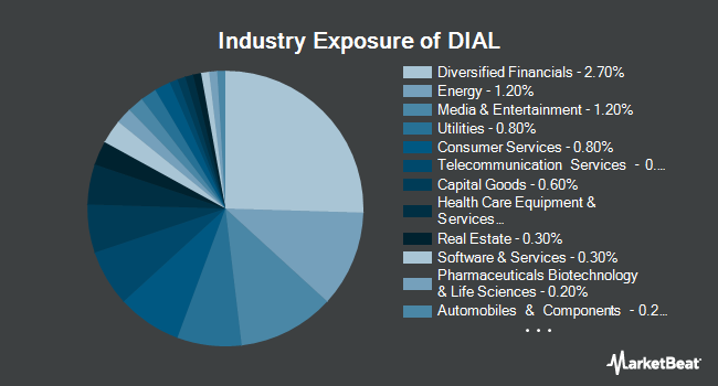Industry Exposure of Columbia Diversified Fixed Income Allocation ETF (NYSEARCA:DIAL)