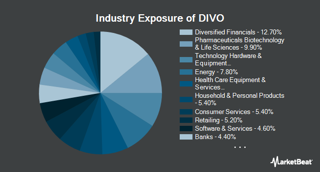 Industry Exposure of Amplify YieldShares CWP Dividend & Option Income ETF (NYSEARCA:DIVO)