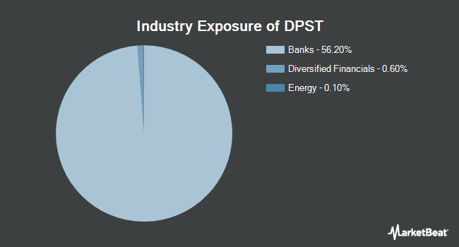 Industry Exposure of Direxion Daily Regional Banks Bull 3x Shares (NYSEARCA:DPST)