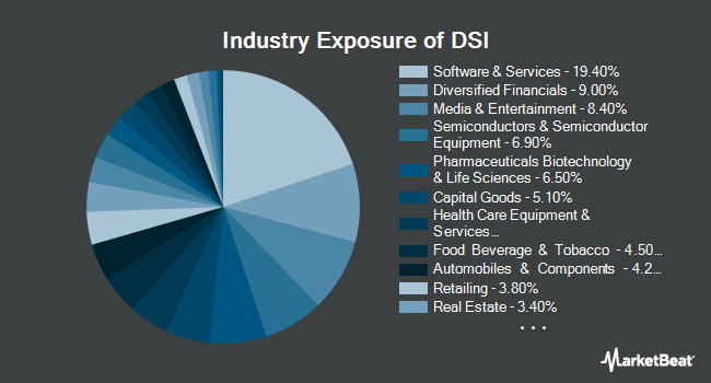 Industry Exposure of iShares MSCI KLD 400 Social ETF (NYSEARCA:DSI)