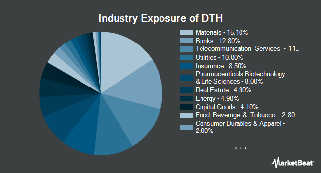 Industry Exposure of WisdomTree International High Dividend Fund (NYSEARCA:DTH)