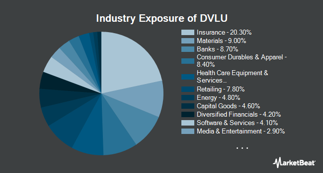 Industry Exposure of First Trust Dorsey Wright Momentum & Value ETF (NYSEARCA:DVLU)