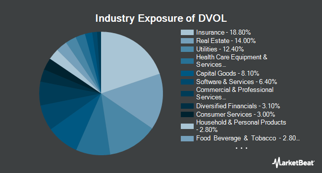 Industry Exposure of First Trust Dorsey Wright Momentum & Low Volatility ETF (NYSEARCA:DVOL)
