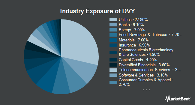 Industry Exposure of iShares Select Dividend ETF (NYSEARCA:DVY)