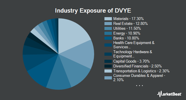 Industry Exposure of iShares Emerging Markets Dividend ETF (NYSEARCA:DVYE)