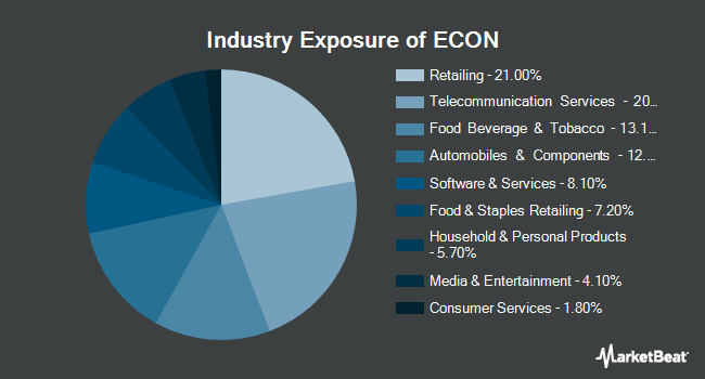 Industry Exposure of Columbia Emerging Markets Consumer ETF (NYSEARCA:ECON)